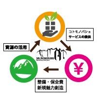鋸山復興プロジェクト循環図